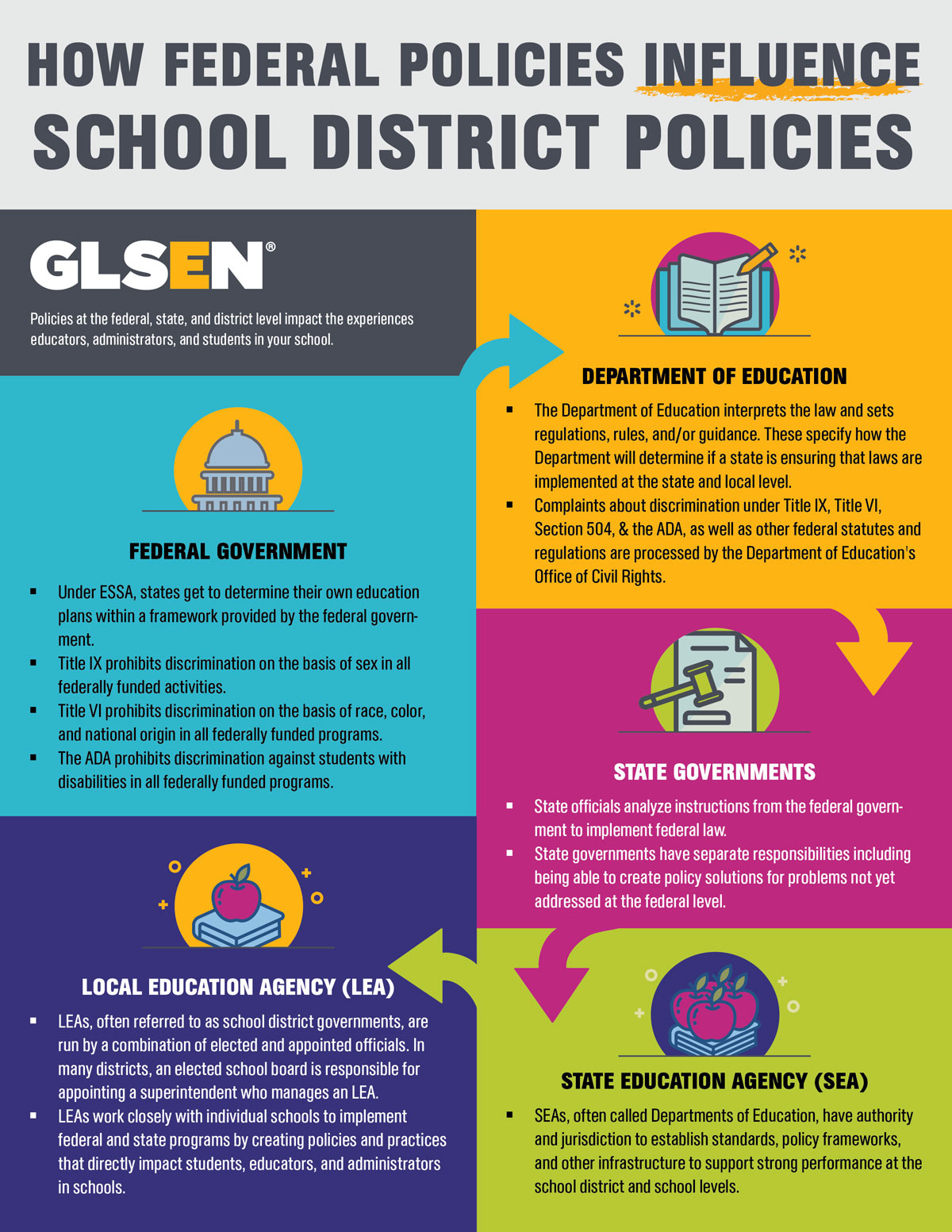 Policy infographics