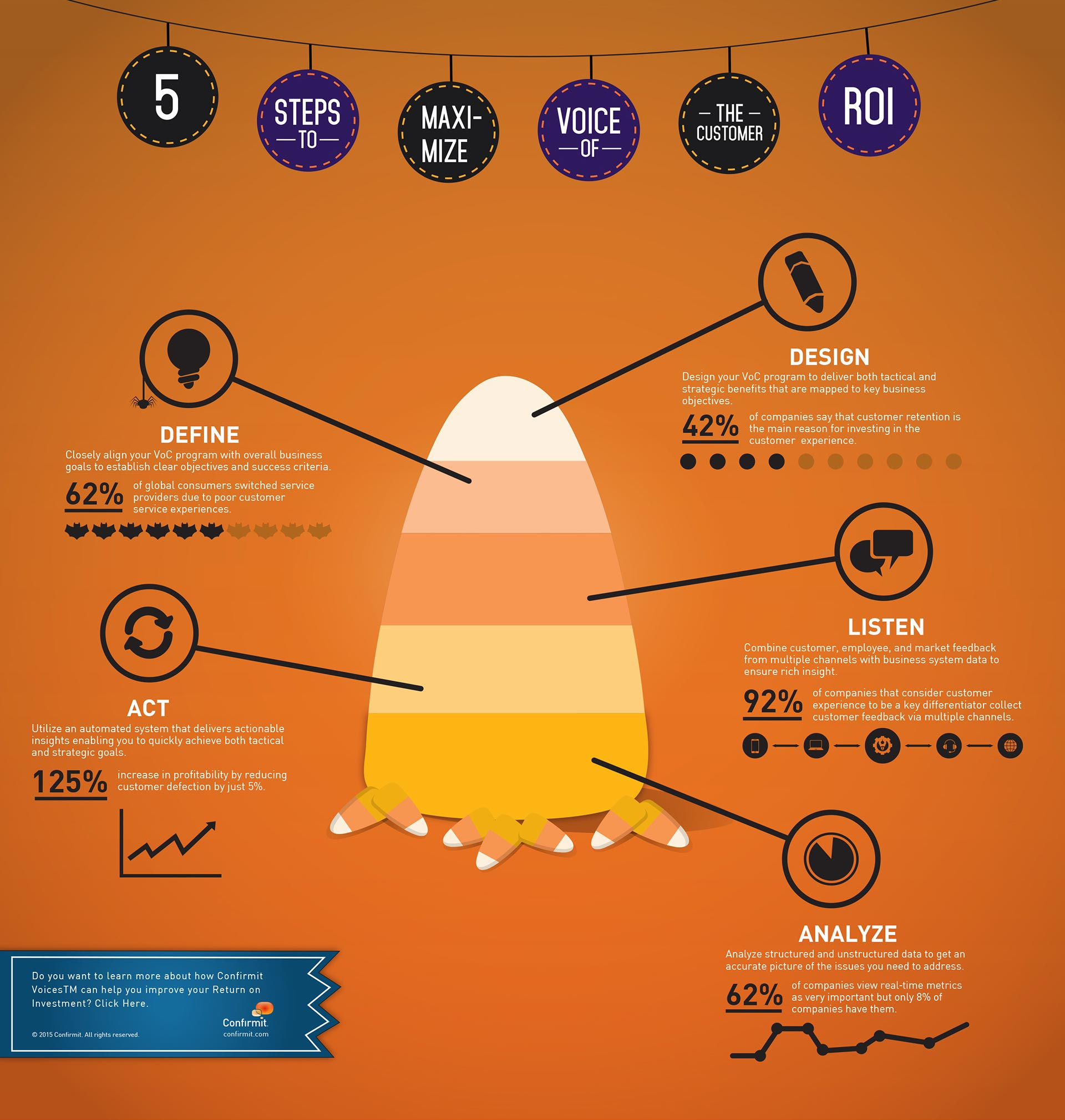 Confirmit infographics is Halloween-themed and features candy corn.